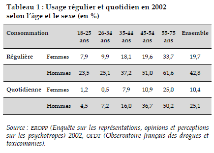 Fig 2 - Les usages de l'alcool
