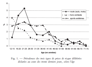 graphique 1 - Masc