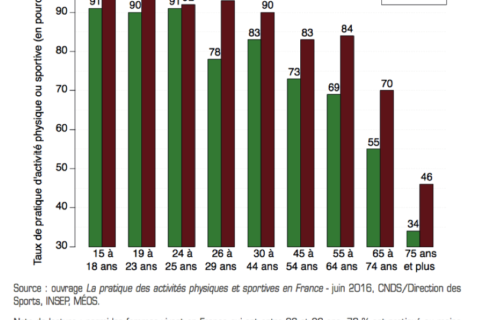 Quelques chiffres pour appréhender les inégalités dans le sport